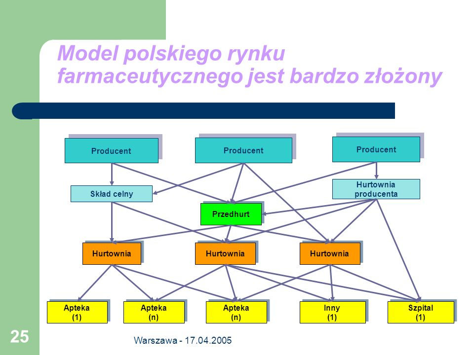 Model polskiego rynku farmaceutycznego jest bardzo złożony