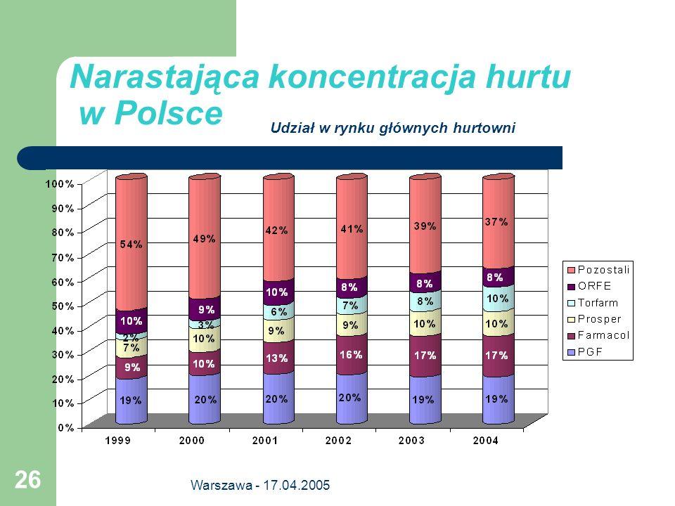 Narastająca koncentracja hurtu w Polsce