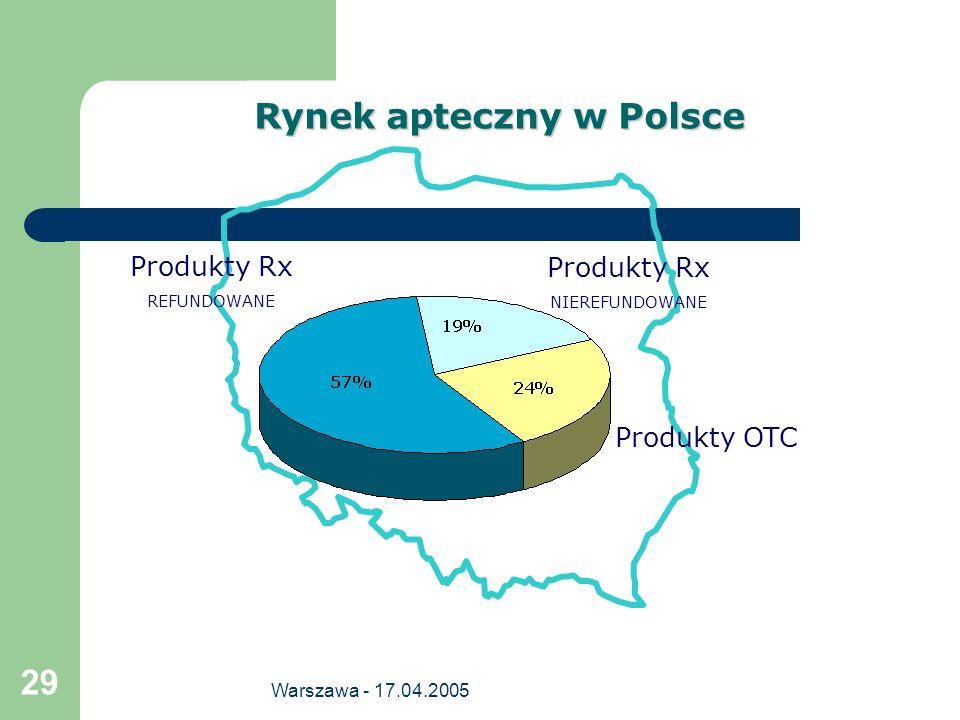 Rynek apteczny w Polsce