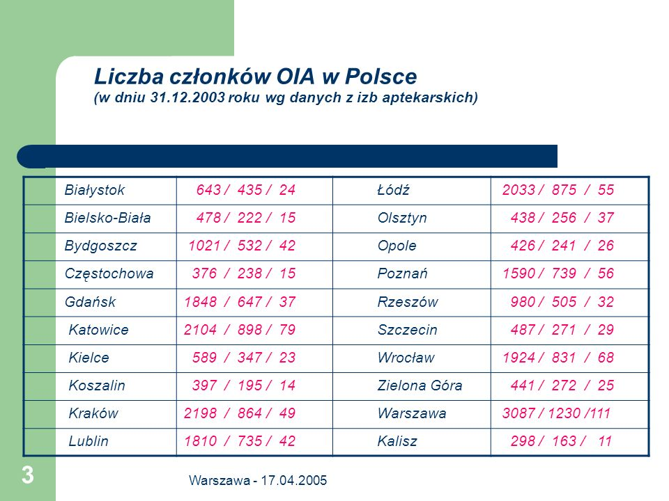 Liczba członków OIA w Polsce (w dniu 31. 12