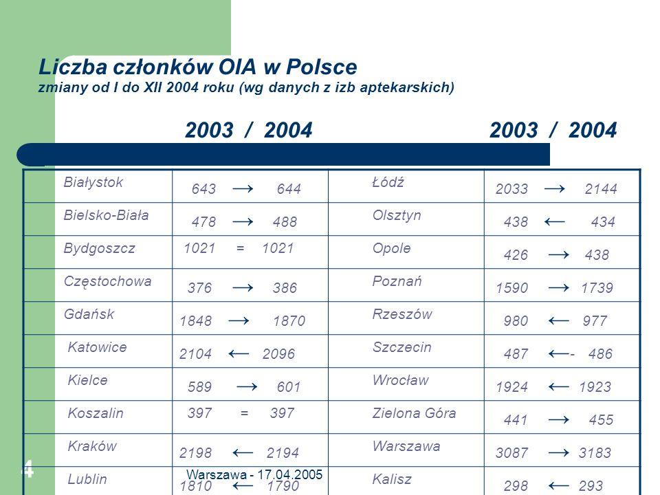 Liczba członków OIA w Polsce zmiany od I do XII 2004 roku (wg danych z izb aptekarskich) 2003 / 2004 2003 / 2004