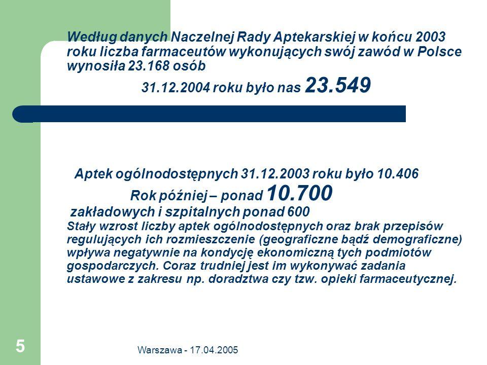 Według danych Naczelnej Rady Aptekarskiej w końcu 2003 roku liczba farmaceutów wykonujących swój zawód w Polsce wynosiła 23.168 osób 31.12.2004 roku było nas 23.549 Aptek ogólnodostępnych 31.12.2003 roku było 10.406 Rok później – ponad 10.700 zakładowych i szpitalnych ponad 600 Stały wzrost liczby aptek ogólnodostępnych oraz brak przepisów regulujących ich rozmieszczenie (geograficzne bądź demograficzne) wpływa negatywnie na kondycję ekonomiczną tych podmiotów gospodarczych. Coraz trudniej jest im wykonywać zadania ustawowe z zakresu np. doradztwa czy tzw. opieki farmaceutycznej.
