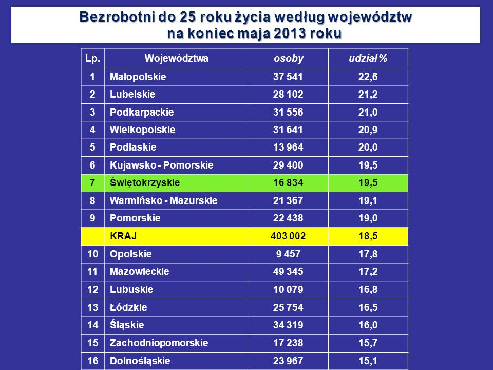 Bezrobotni do 25 roku życia według województw na koniec maja 2013 roku