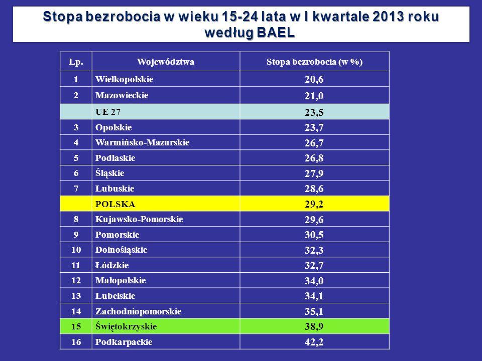 Stopa bezrobocia w wieku 15-24 lata w I kwartale 2013 roku według BAEL