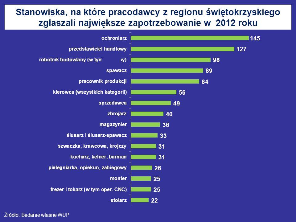 Stanowiska, na które pracodawcy z regionu świętokrzyskiego zgłaszali największe zapotrzebowanie w 2012 roku