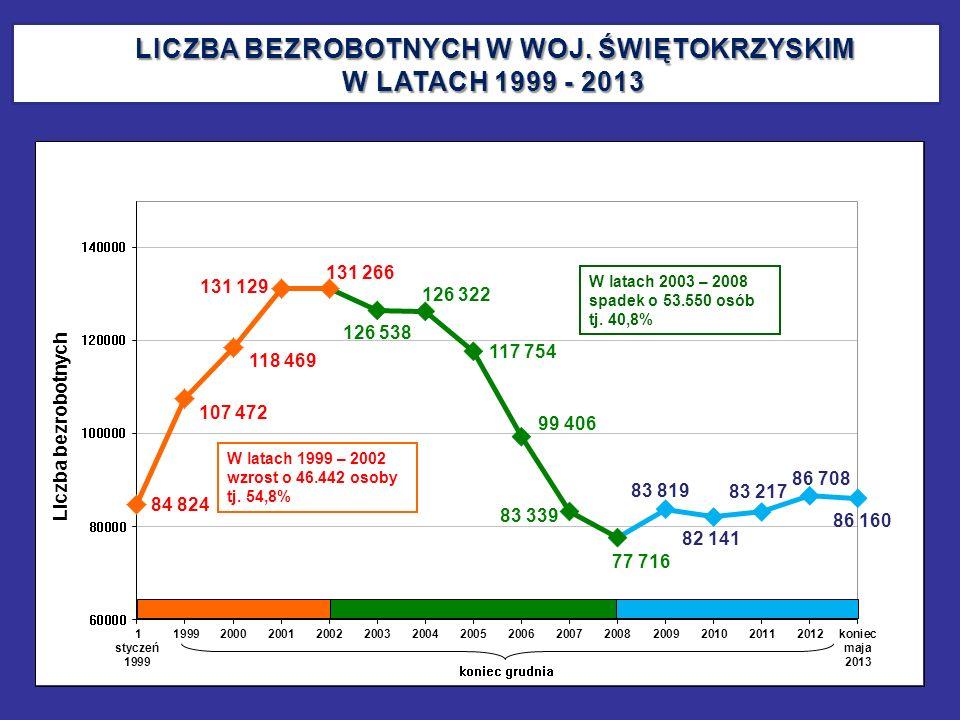 LICZBA BEZROBOTNYCH W WOJ. ŚWIĘTOKRZYSKIM W LATACH 1999 - 2013