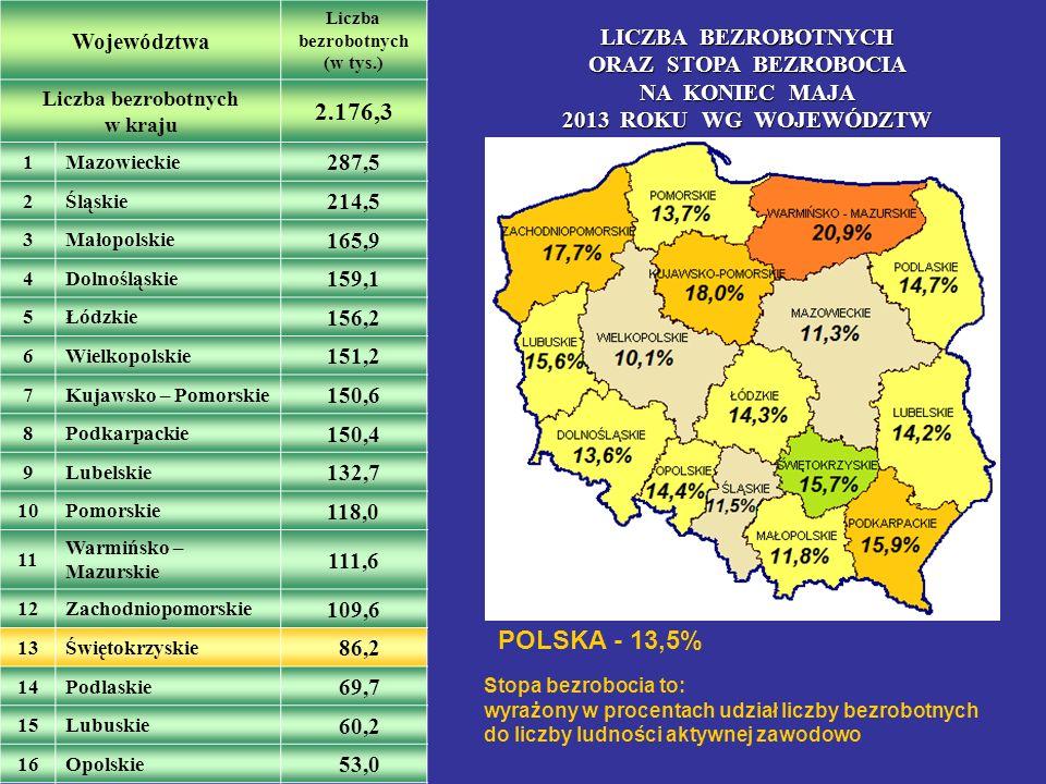 Liczba bezrobotnych w kraju LICZBA BEZROBOTNYCH ORAZ STOPA BEZROBOCIA