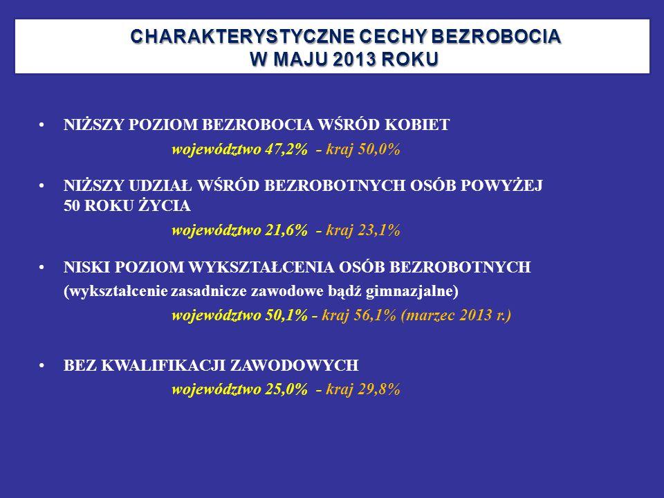 CHARAKTERYSTYCZNE CECHY BEZROBOCIA W MAJU 2013 ROKU