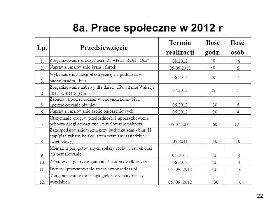8a. Prace społeczne w 2012 r Lp. Przedsięwzięcie Termin realizacji