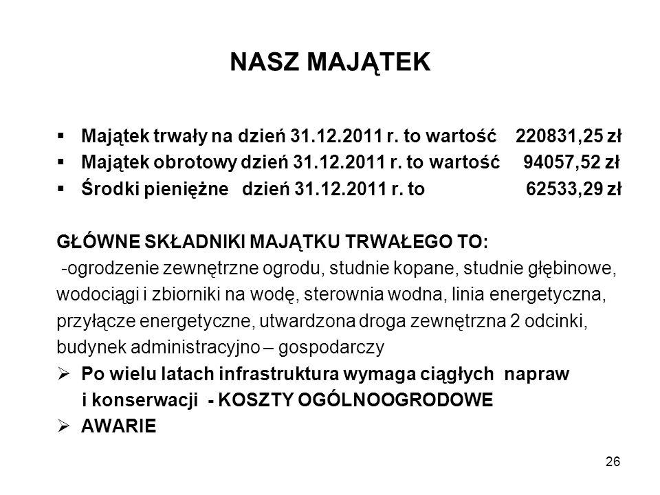 NASZ MAJĄTEK Majątek trwały na dzień 31.12.2011 r. to wartość 220831,25 zł. Majątek obrotowy dzień 31.12.2011 r. to wartość 94057,52 zł.
