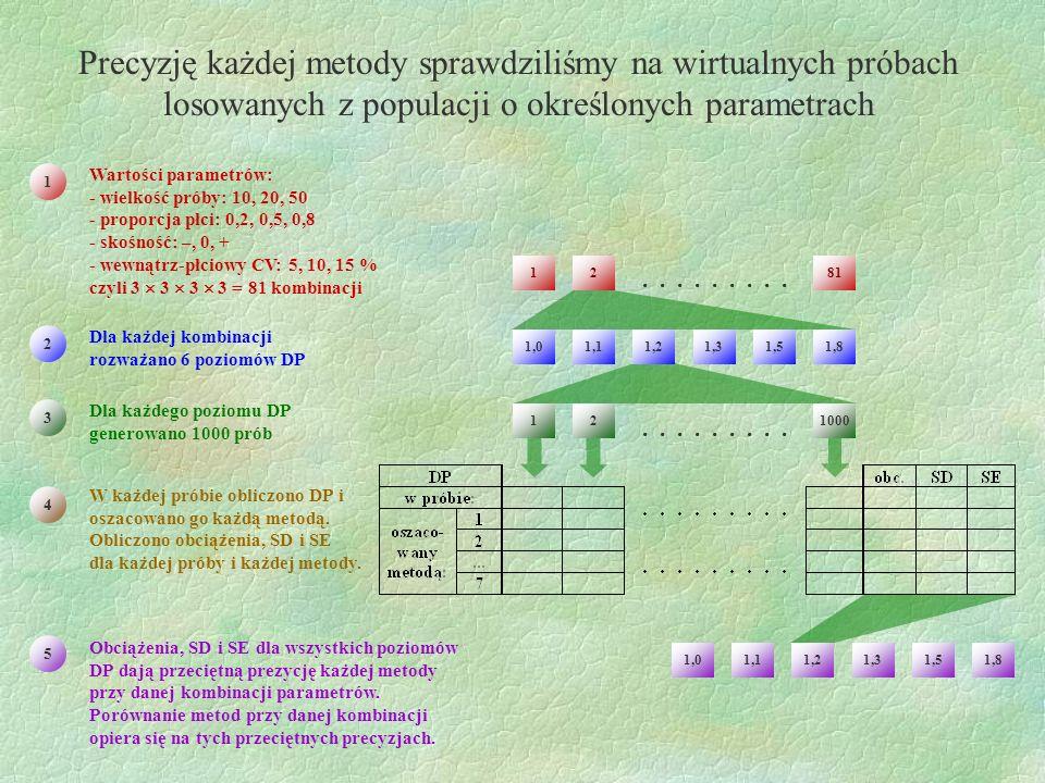 Precyzję każdej metody sprawdziliśmy na wirtualnych próbach losowanych z populacji o określonych parametrach