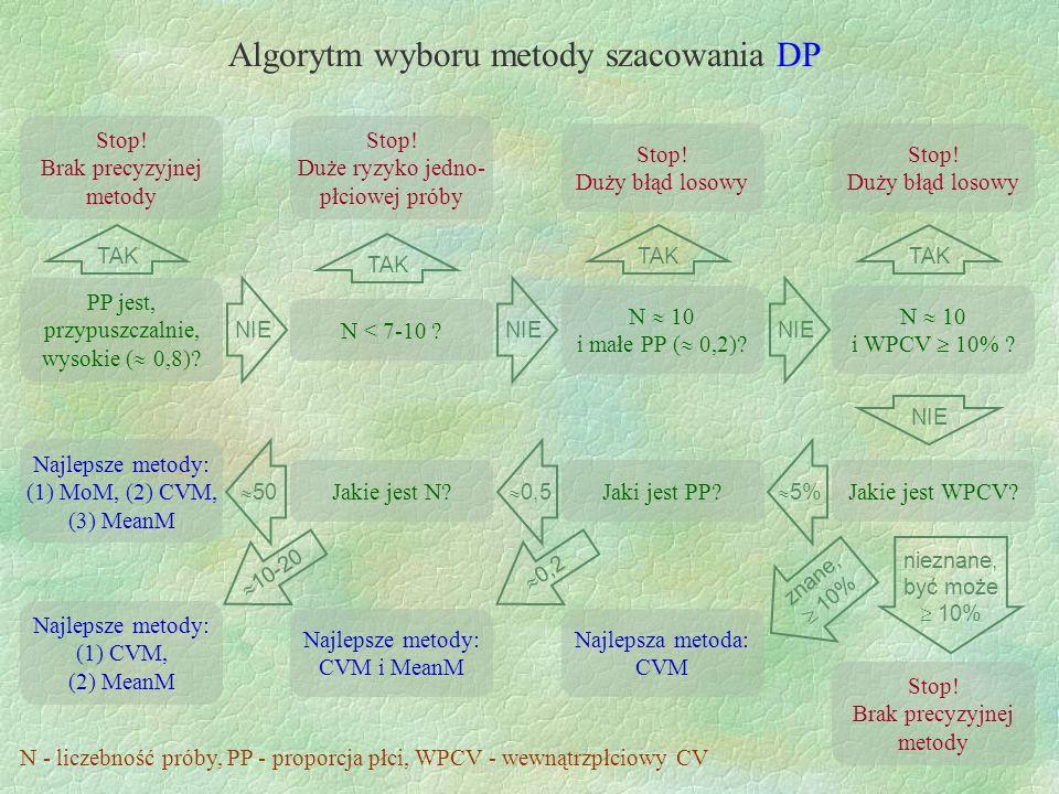 Algorytm wyboru metody szacowania DP