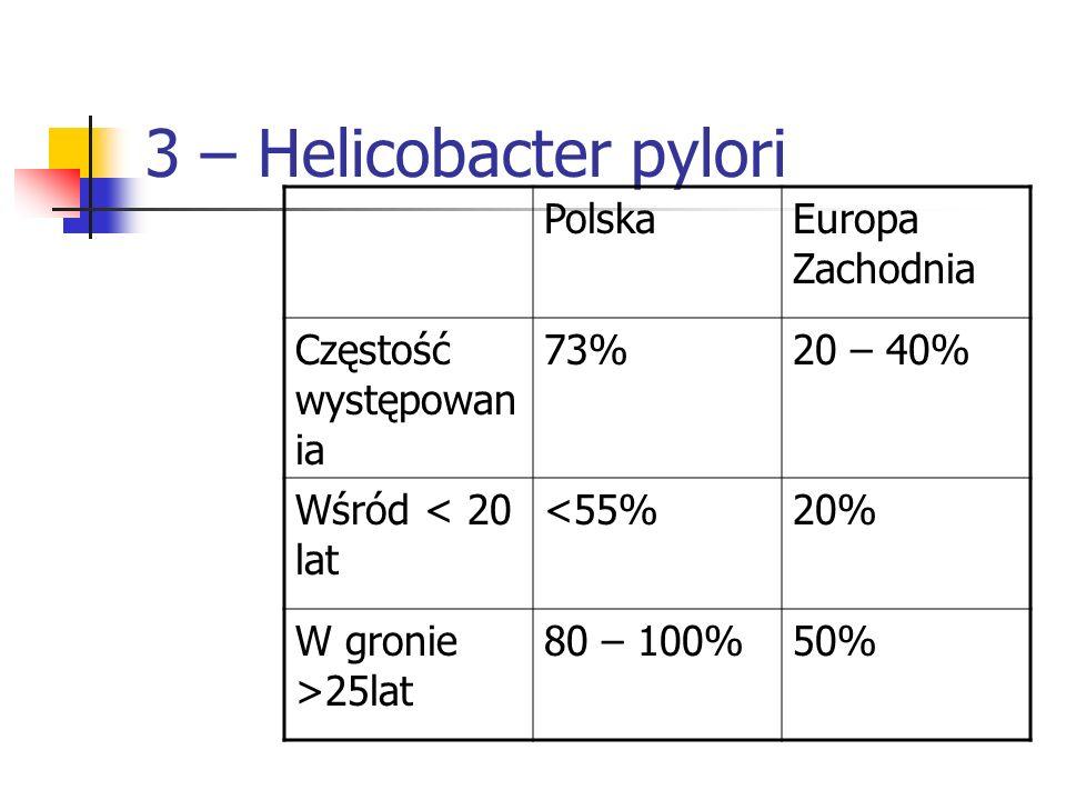 3 – Helicobacter pylori Polska Europa Zachodnia Częstość występowania