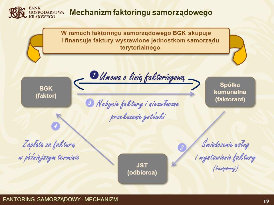 FAKTORING SAMORZĄDOWY - MECHANIZM
