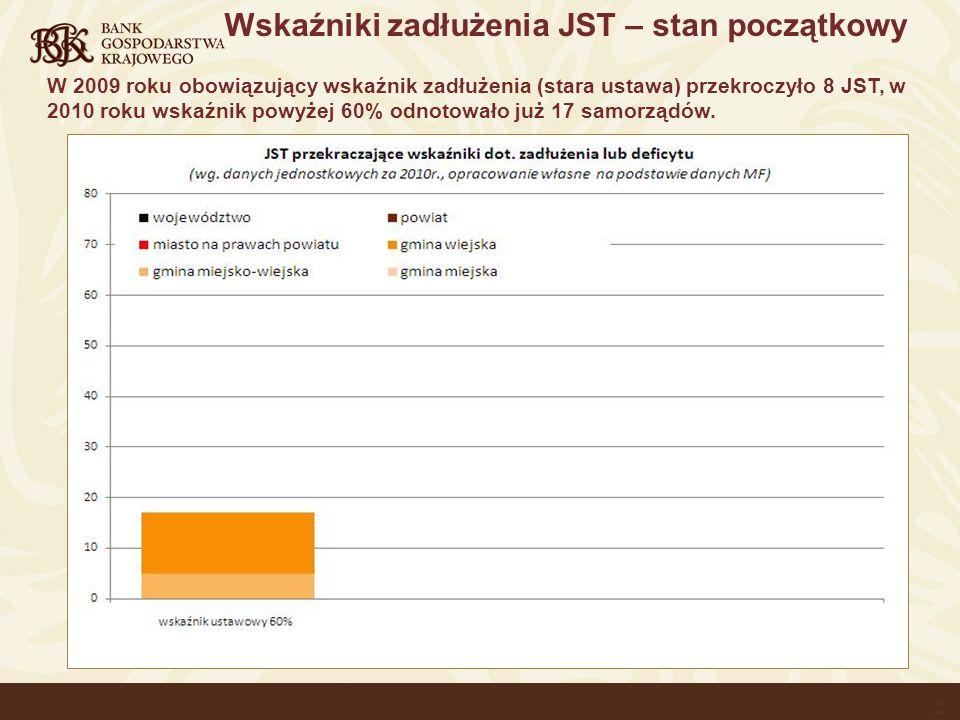 Wskaźniki zadłużenia JST – stan początkowy