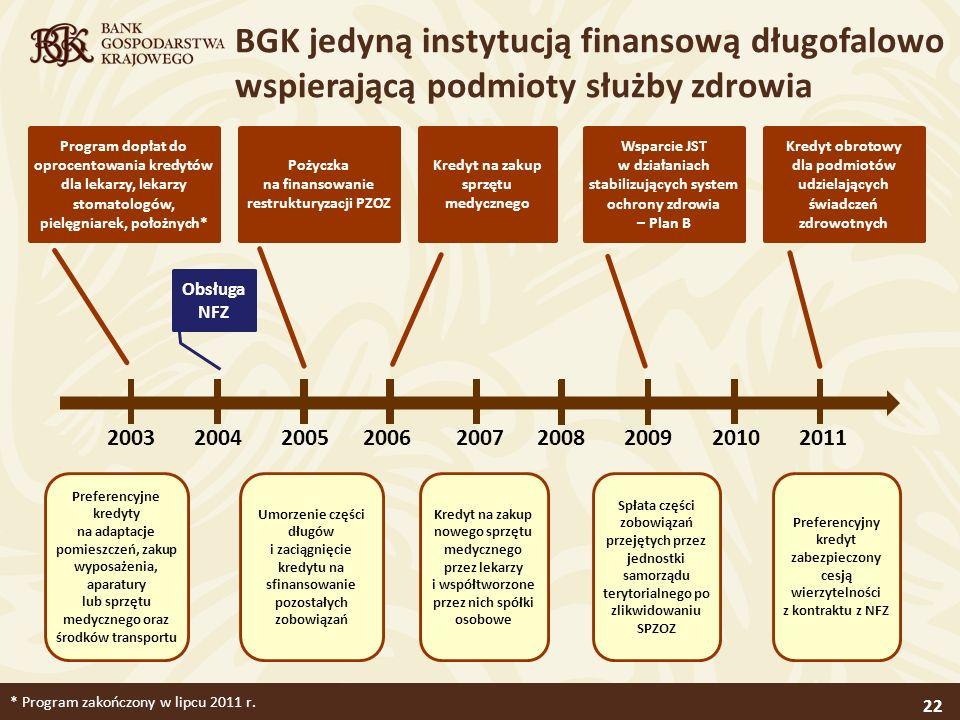 * Program zakończony w lipcu 2011 r.