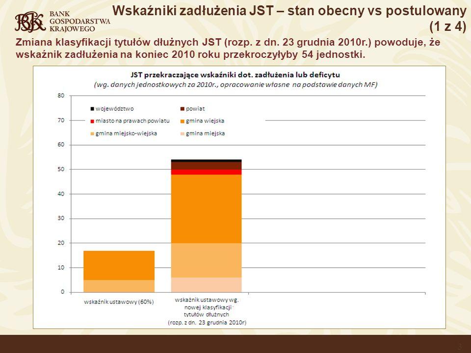 Wskaźniki zadłużenia JST – stan obecny vs postulowany (1 z 4)