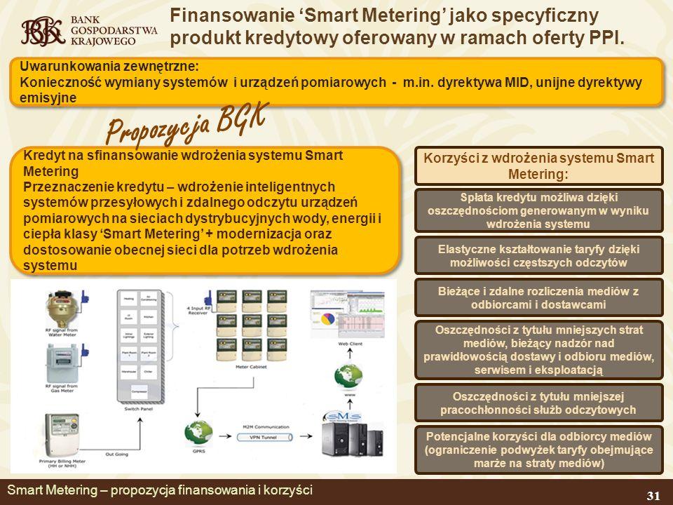 Smart Metering – propozycja finansowania i korzyści