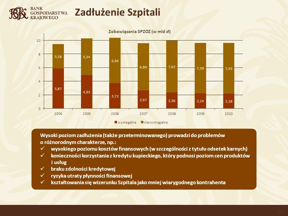 Zadłużenie Szpitali Zobowiązania SPZOZ (w mld zł)