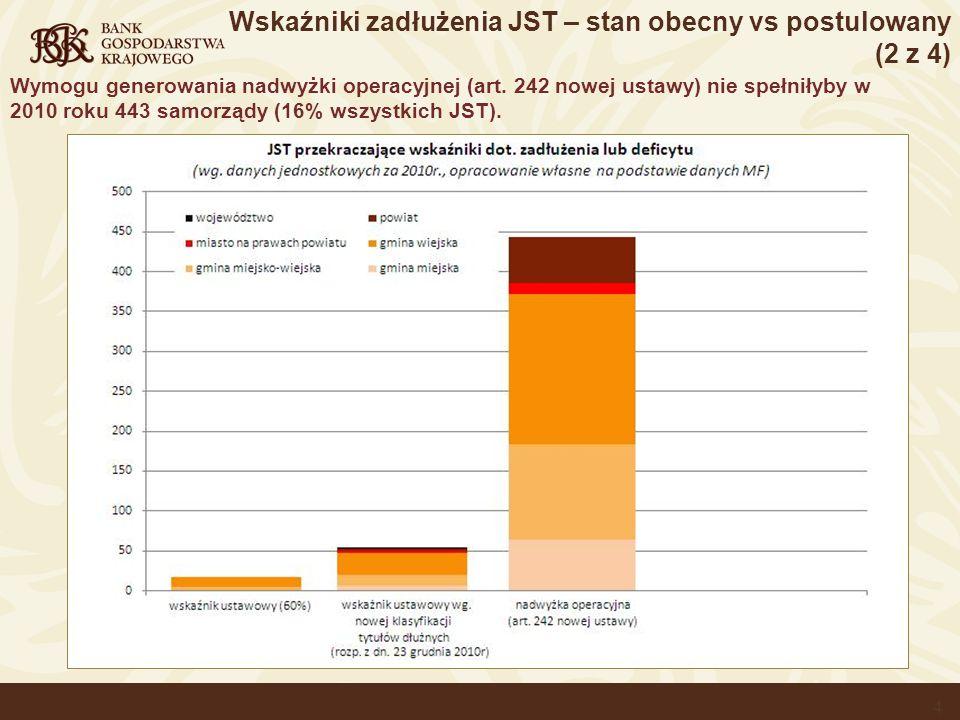 Wskaźniki zadłużenia JST – stan obecny vs postulowany (2 z 4)