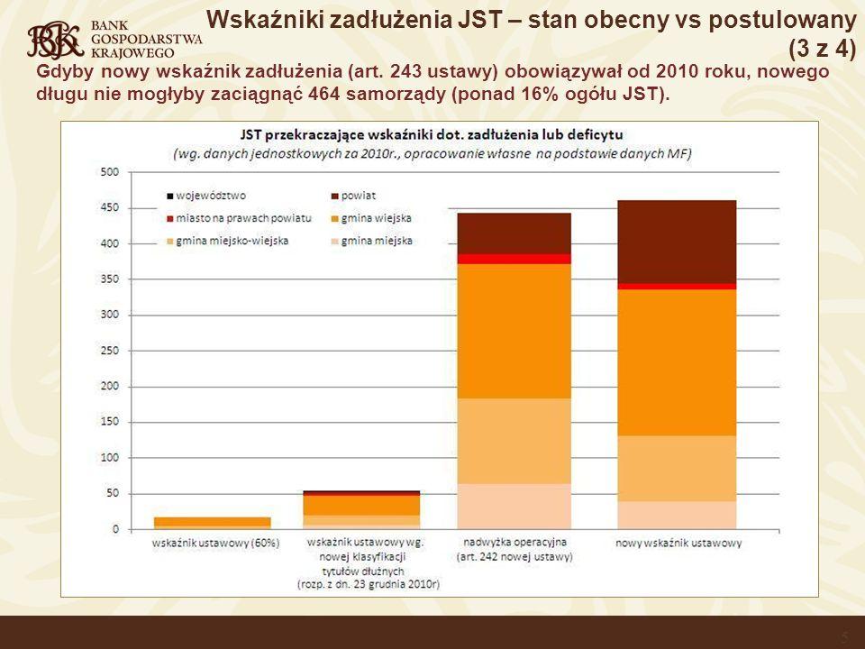 Wskaźniki zadłużenia JST – stan obecny vs postulowany (3 z 4)