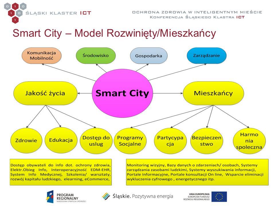 Smart City – Model Rozwinięty/Mieszkańcy