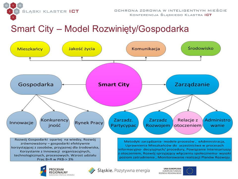 Smart City – Model Rozwinięty/Gospodarka