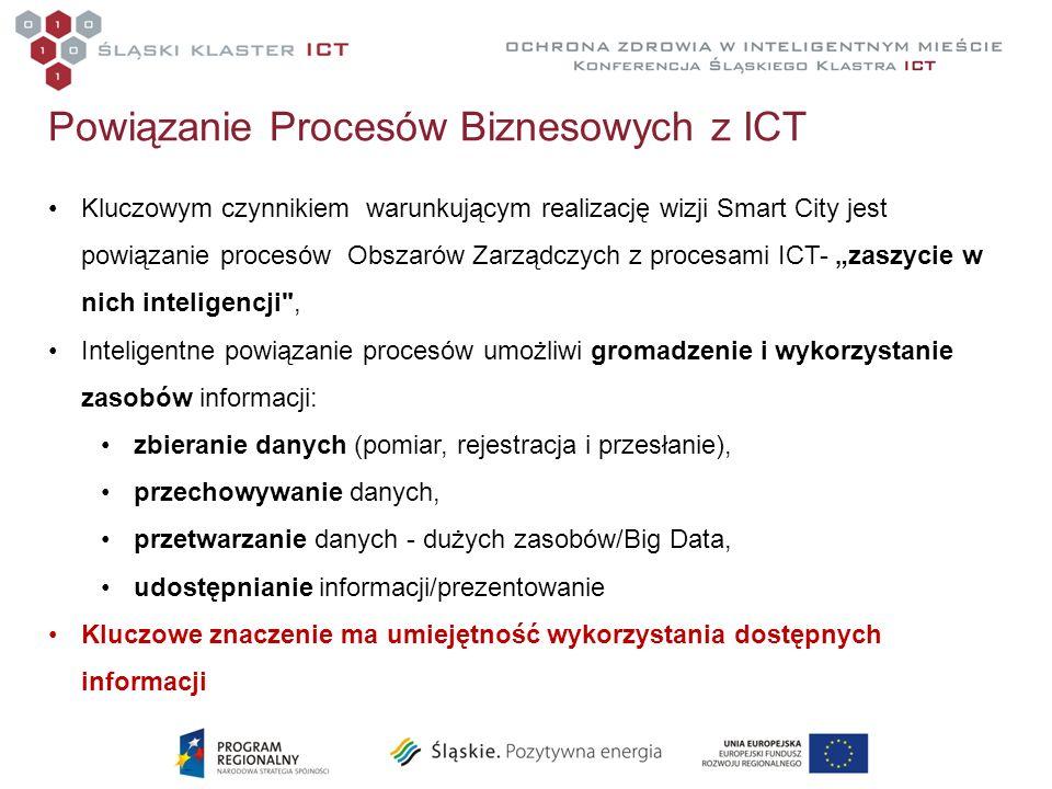 Powiązanie Procesów Biznesowych z ICT