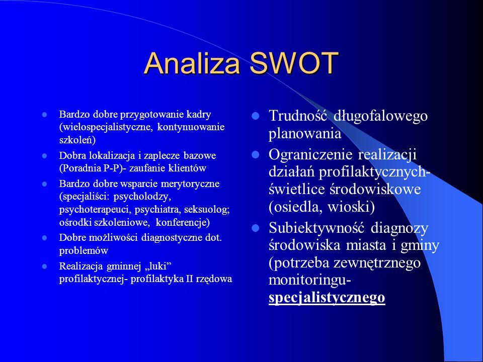 Analiza SWOT Trudność długofalowego planowania