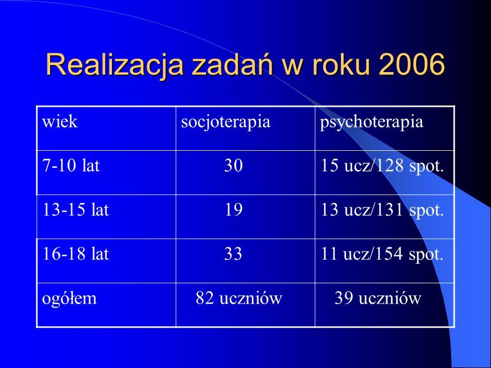 Realizacja zadań w roku 2006