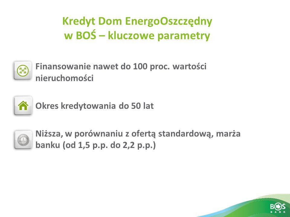 Kredyt Dom EnergoOszczędny w BOŚ – kluczowe parametry