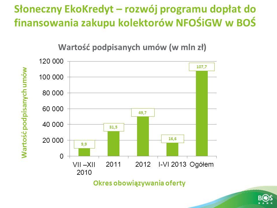 Wartość podpisanych umów (w mln zł)