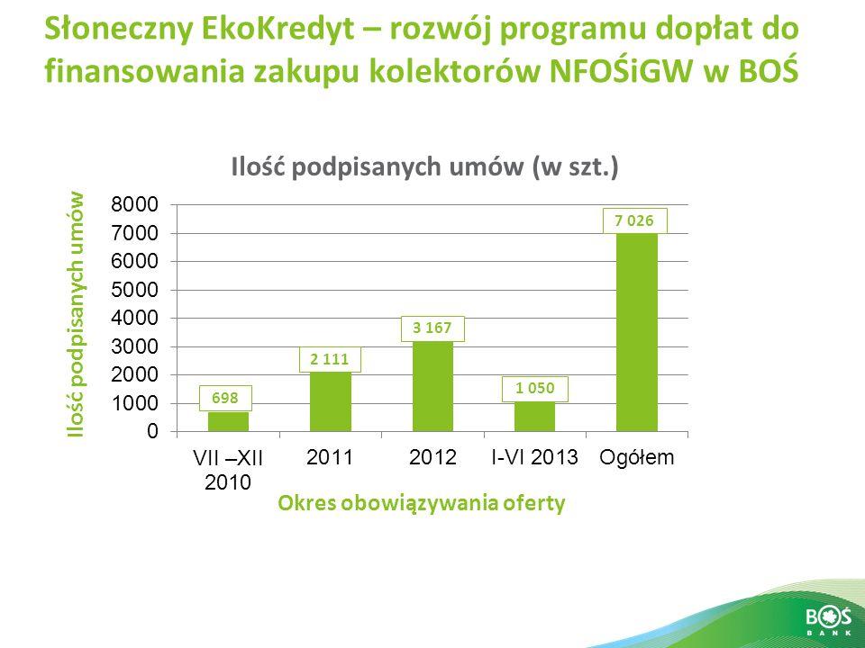 Słoneczny EkoKredyt – rozwój programu dopłat do finansowania zakupu kolektorów NFOŚiGW w BOŚ