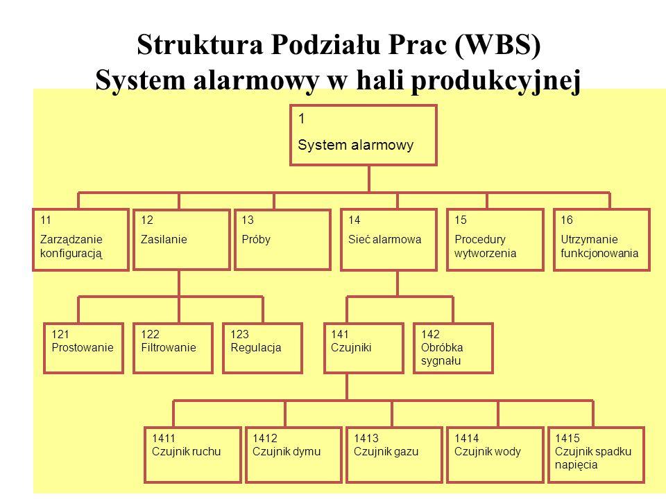 Struktura Podziału Prac (WBS) System alarmowy w hali produkcyjnej