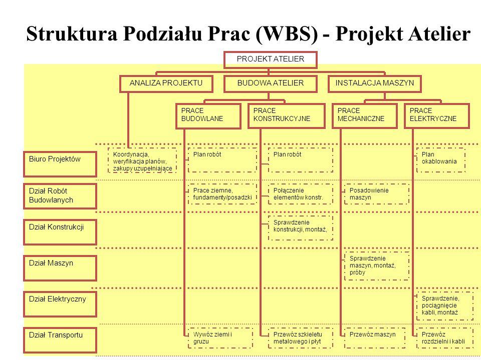Struktura Podziału Prac (WBS) - Projekt Atelier