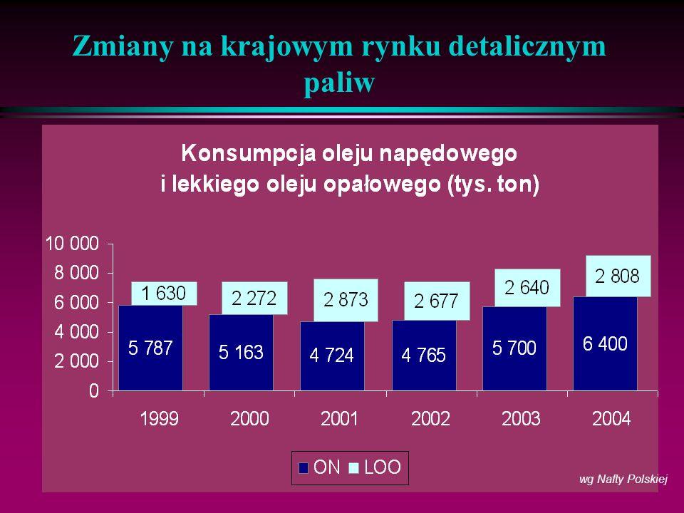 Zmiany na krajowym rynku detalicznym paliw