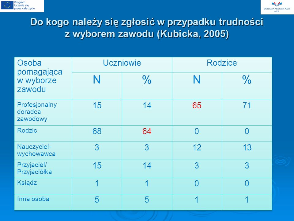 Do kogo należy się zgłosić w przypadku trudności z wyborem zawodu (Kubicka, 2005)