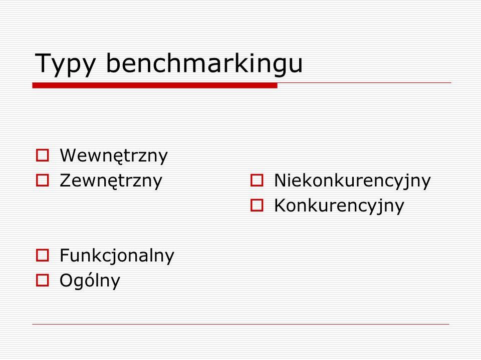 Typy benchmarkingu Wewnętrzny Zewnętrzny Funkcjonalny Ogólny