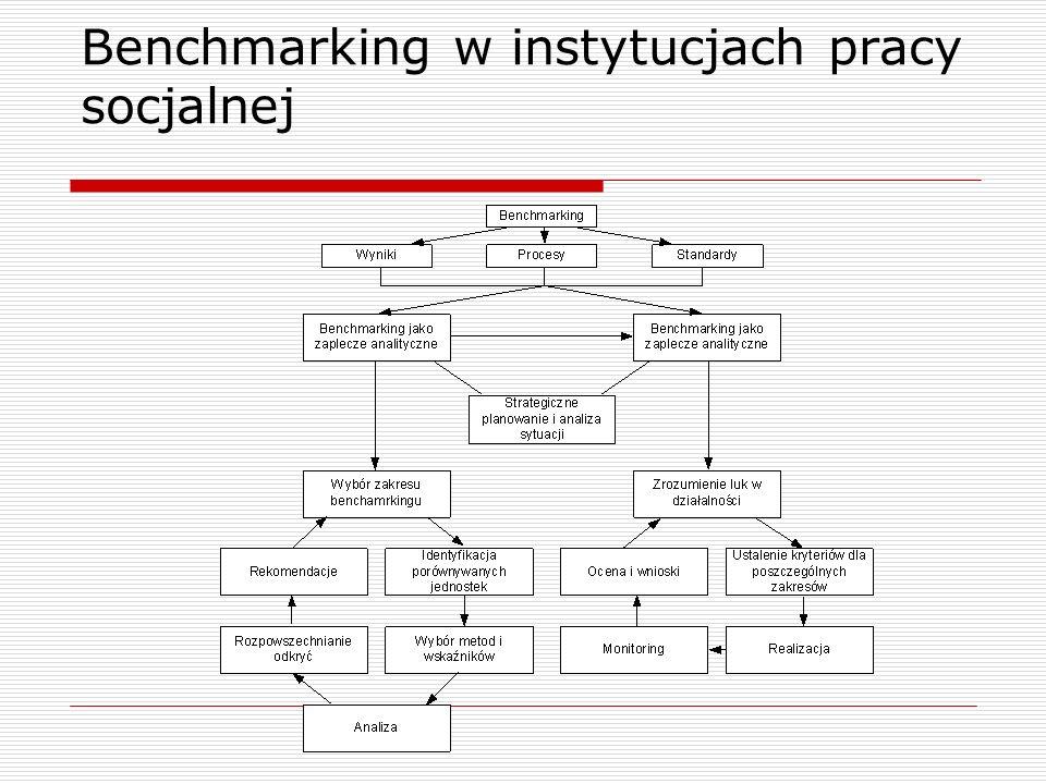 Benchmarking w instytucjach pracy socjalnej