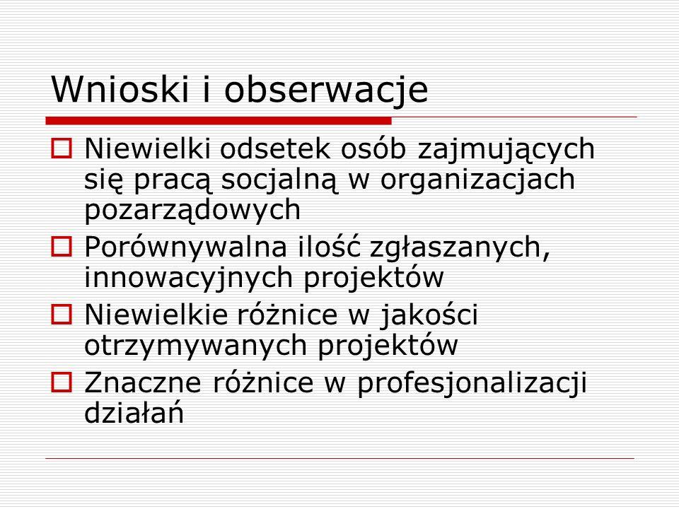 Wnioski i obserwacje Niewielki odsetek osób zajmujących się pracą socjalną w organizacjach pozarządowych.