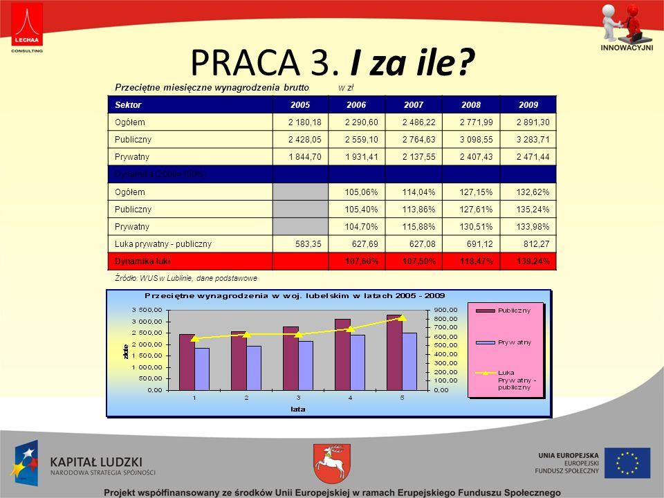 PRACA 3. I za ile Przeciętne miesięczne wynagrodzenia brutto w zł