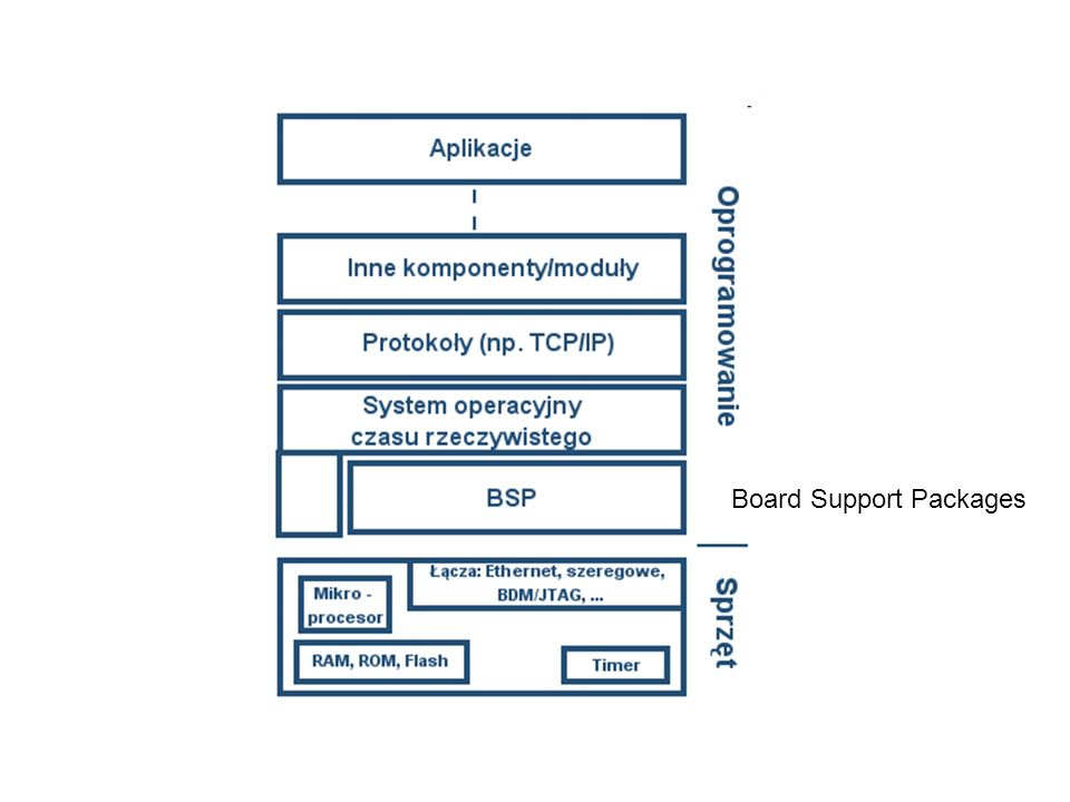 Board Support Packages
