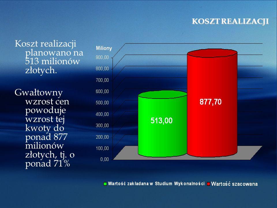 Koszt realizacji planowano na 513 milionów złotych.