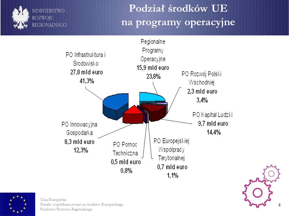 Podział środków UE na programy operacyjne