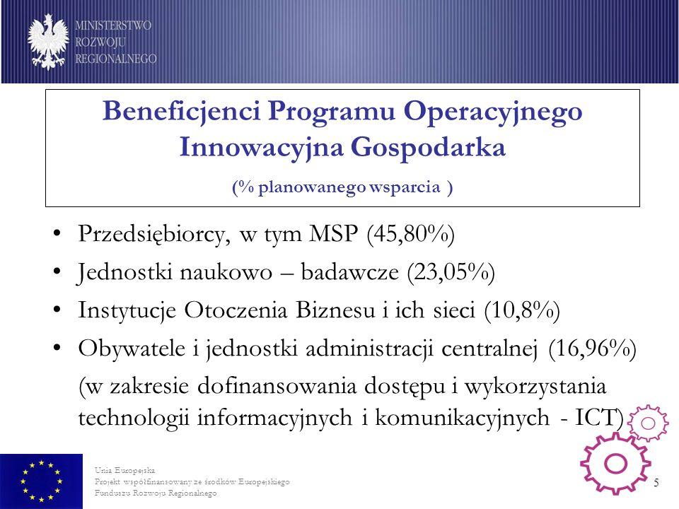 Beneficjenci Programu Operacyjnego Innowacyjna Gospodarka (% planowanego wsparcia )