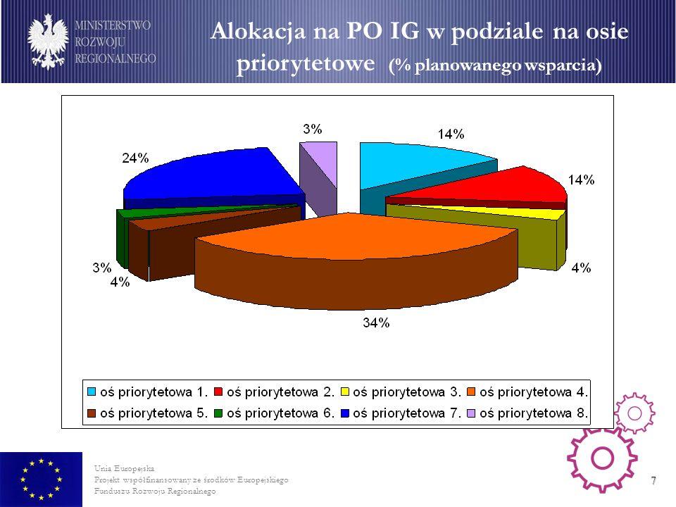 Alokacja na PO IG w podziale na osie priorytetowe (% planowanego wsparcia)
