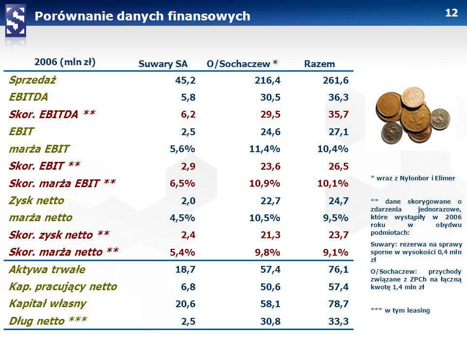 Porównanie danych finansowych