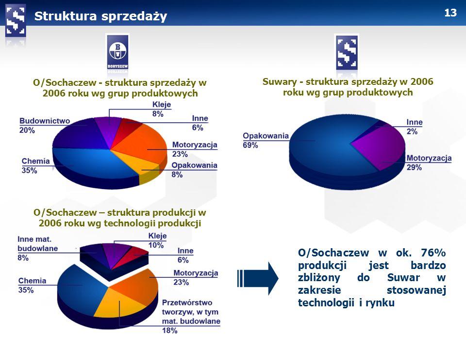 Struktura sprzedażyO/Sochaczew - struktura sprzedaży w 2006 roku wg grup produktowych. Suwary - struktura sprzedaży w 2006 roku wg grup produktowych.