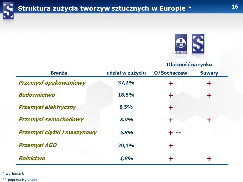 + + ** Struktura zużycia tworzyw sztucznych w Europie *
