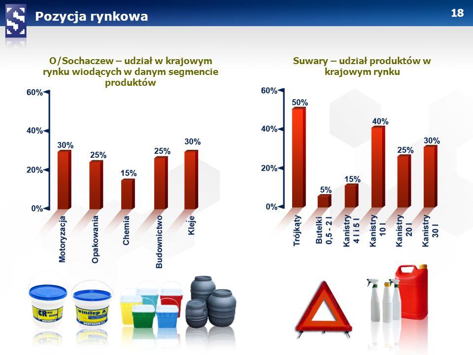 Suwary – udział produktów w krajowym rynku